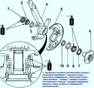 ремонт ступицы